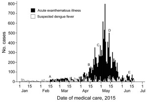 Reported cases of indeterminate acute exanthematous illness and suspected dengue fever in Salvador, Brazil, by date of medical care, February 15−June 25, 2015